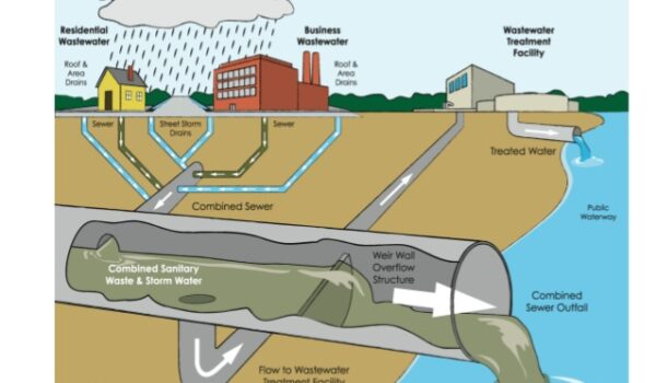 Industrial Sewer